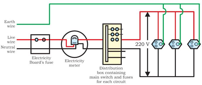 Logical Class Home, Domestic Wiring Diagram Class 10